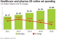 Pharma poised to up online ad spend: eMarketer