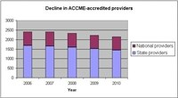 Since 2006, 14% of state providers and 5% of national providers have left the CME system