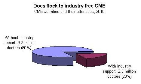 No CME-pocalypse, data show