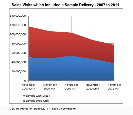 Samples no longer hold sway in pharma marketing mix: study