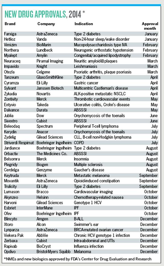 2015 Pharma Report Charts Continued 4