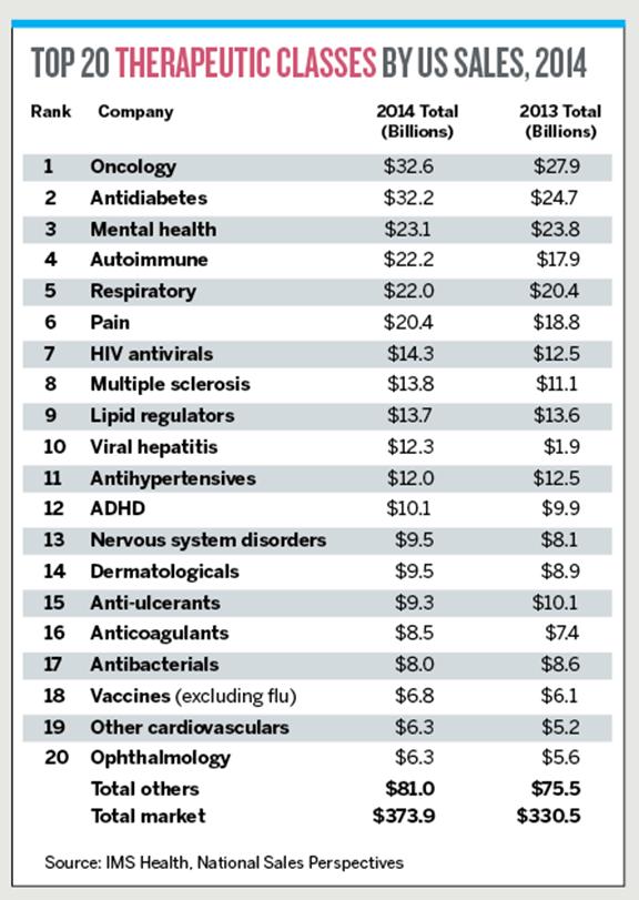 2015 Pharma Report Charts Cont'd 4