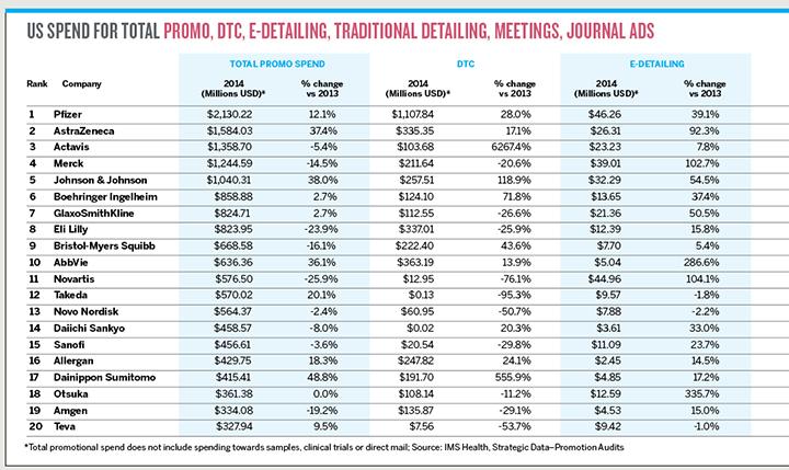 2015 Pharma Report Charts Con'd 1
