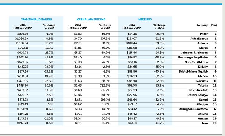 2015 Pharma Report Charts Cont'd 2