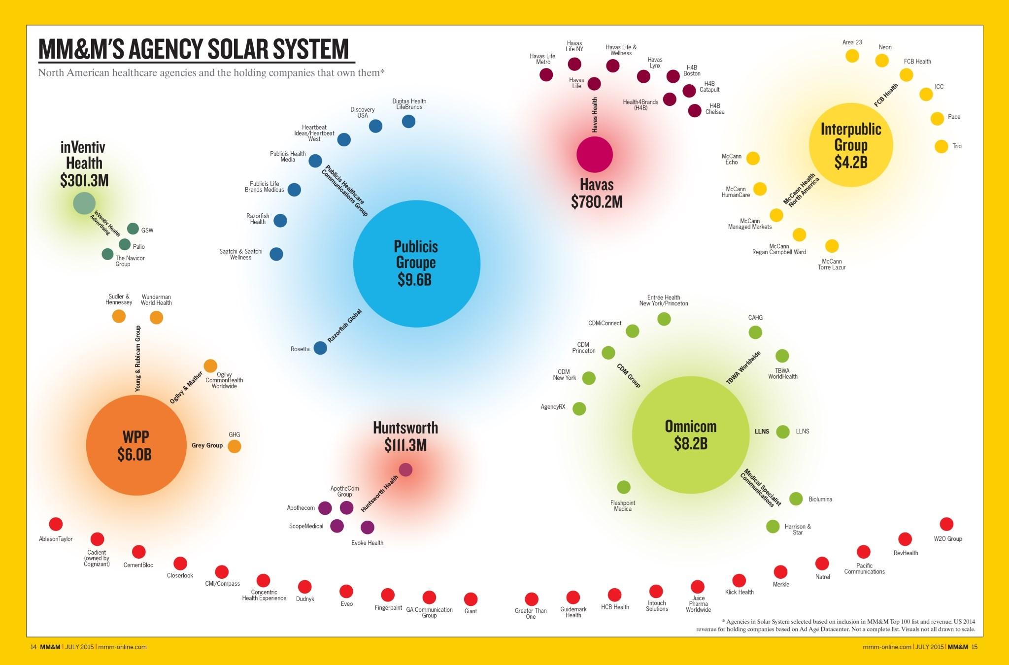 MM&M's Agency Solar System