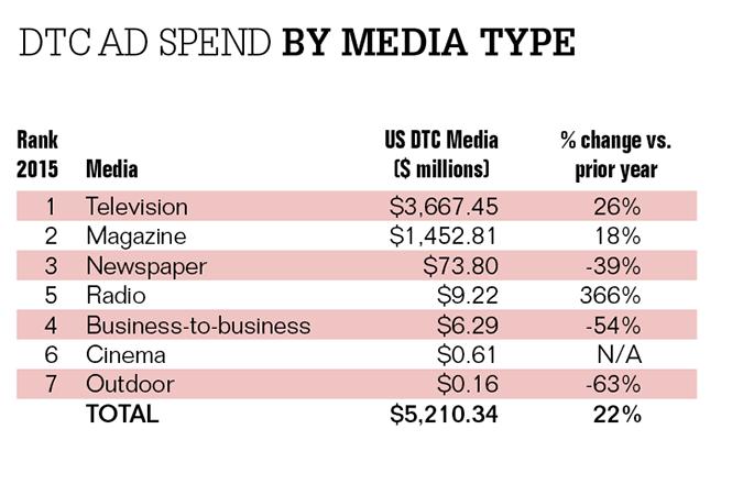 pharma DTC spending