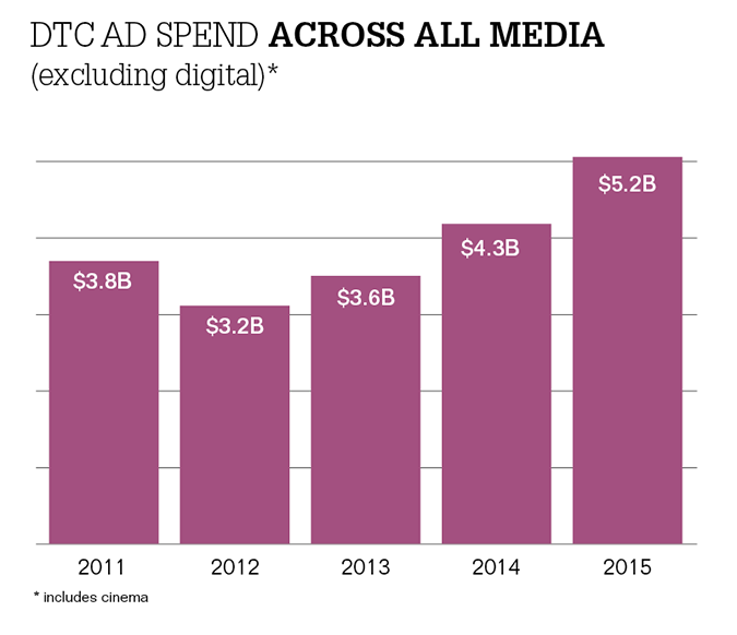2015 DTC spending: All the data in one place