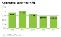 Doctors chip in more for CME, drugmakers less: report