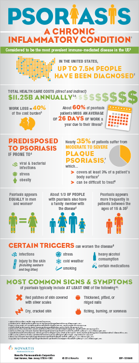 An infographic for Novartis