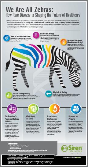 Top 100 Agencies 2015: Siren Interactive