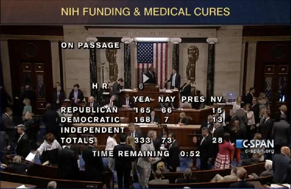 House votes in favor of the 21st Century Cures Act.