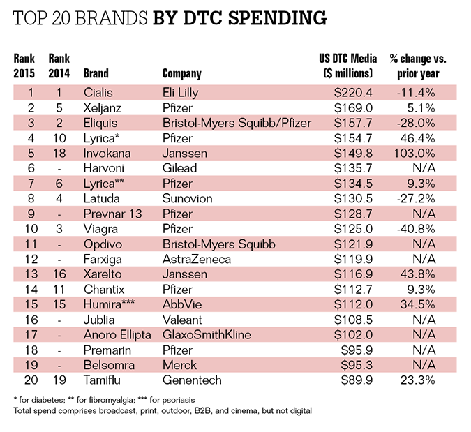 pharma DTC spending